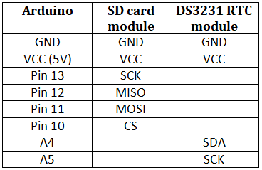 rtc and sd card connections