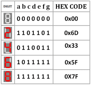 truth table for 7 segment display