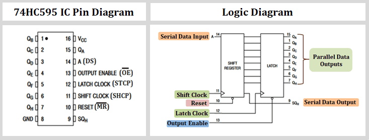 74hc595 pin out and logic diagram