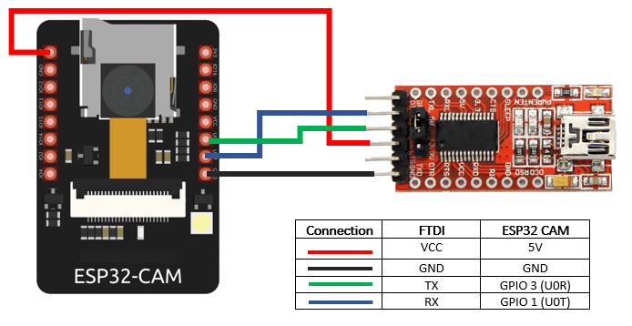 Connecting esp32-cam to ftdi for accessing video stream