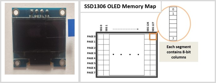 SSD1306 OLED memory map